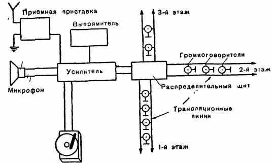 По радиоузлу можно передавать не только речь, но и воспроизводить граммпластинки или транслировать радиопередачи.